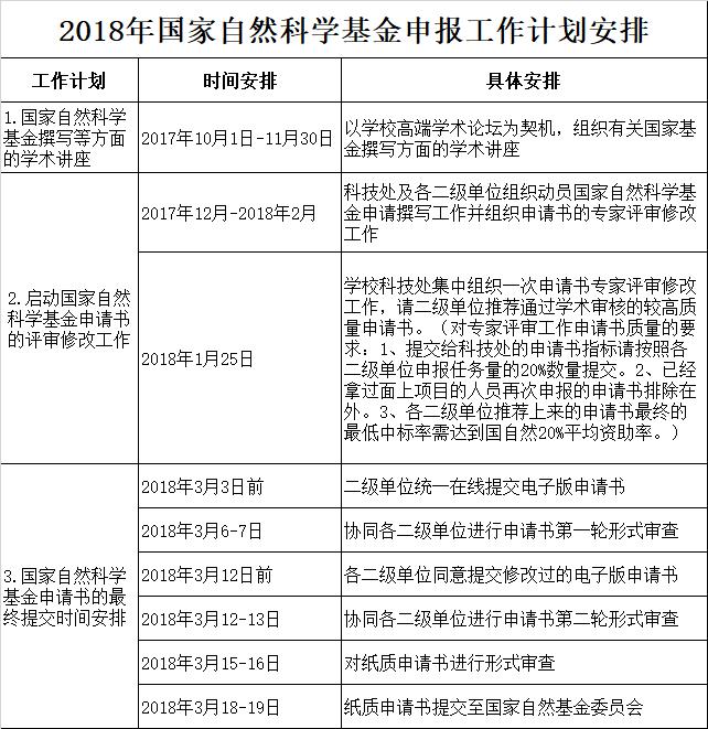 2018年国家自然科学基金申报工作计划安排